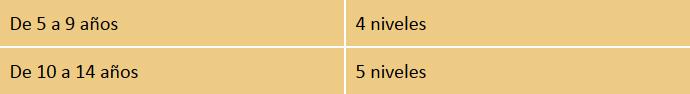 table-curso-ninos-anos-niveles-1016
